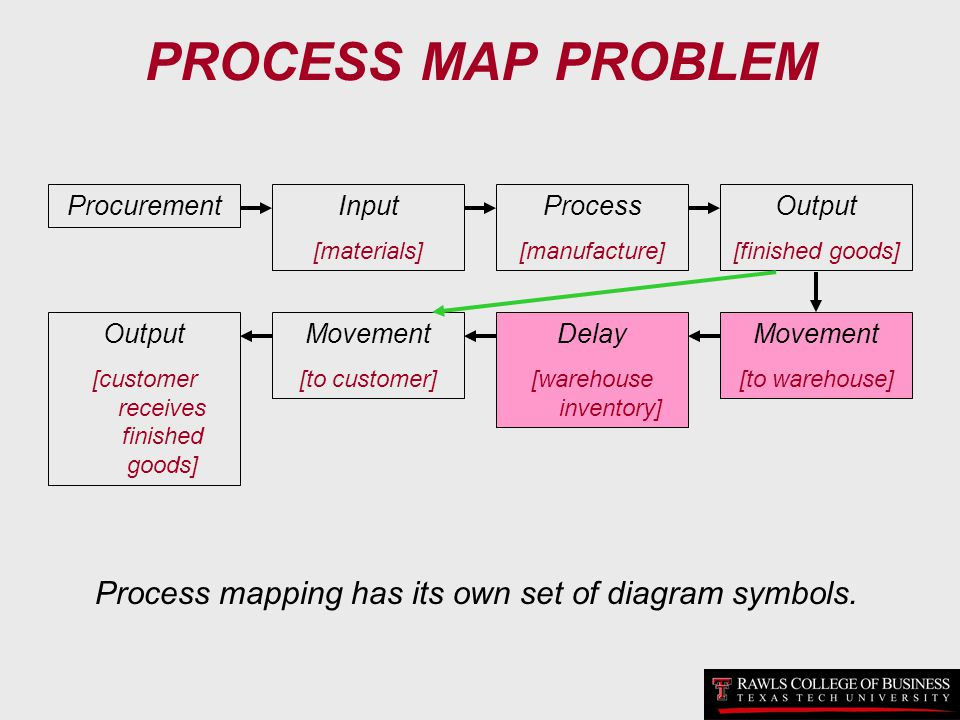 PROCESS MAP PROBLEM Procurement. Input. [materials] Process. [manufacture] Output. [finished goods]